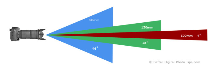 Diagram showing 3 different angle of views.