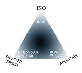 Classic Graphic of the Exposure Triangle - Use it to Help Your Understanding of Good Photo Exposure