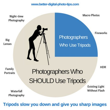 Infographic - More photographers should use tripods - https://www.better-digital-photo-tips.com/best-selling-tripod-for-under-100.html