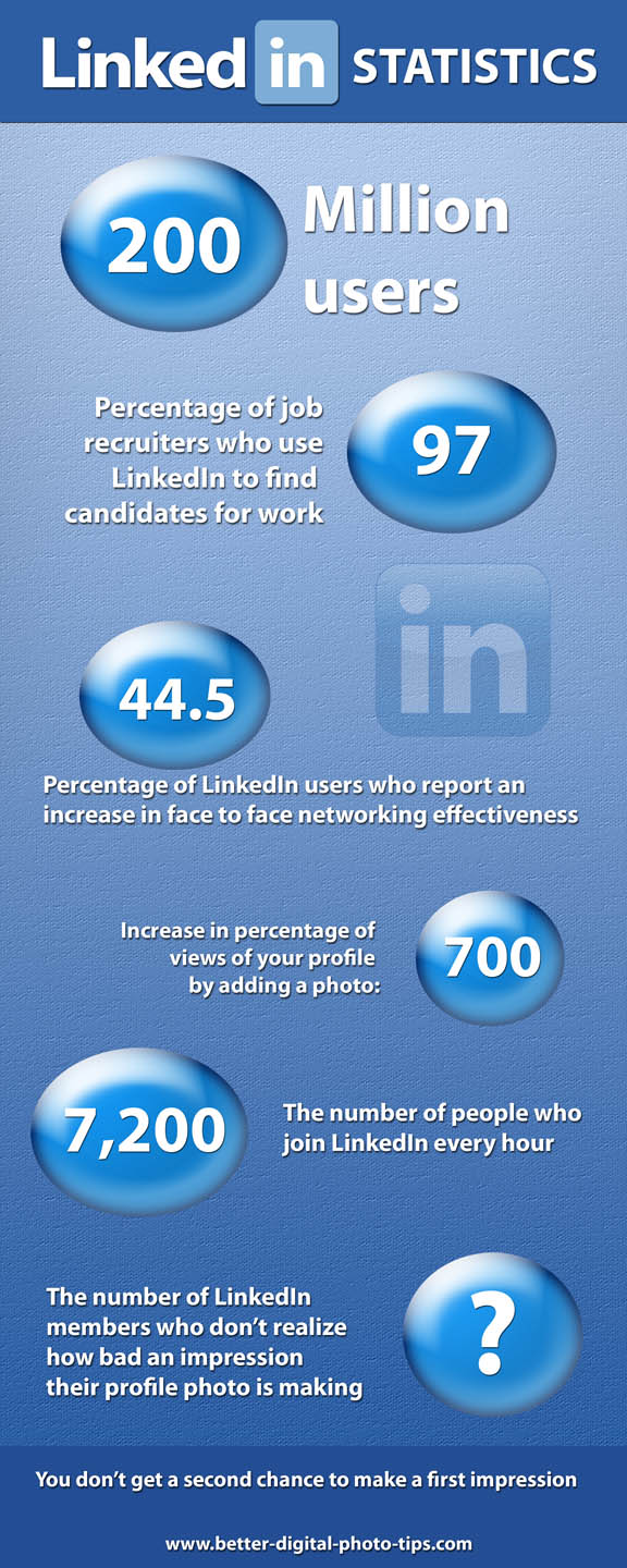 LinkedIn Photo Mistakes Infographic