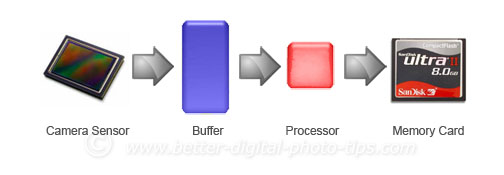 Buffer Diagram