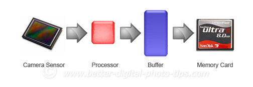 Processor-Buffer-Order Diagram