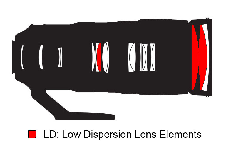 LD - Low Dispersion Lens Elements
