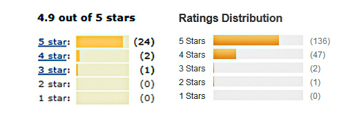 graphic of Manfrotto 561 BHDV ratings on Amazon