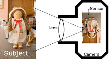 Simple diagram of how a camera works