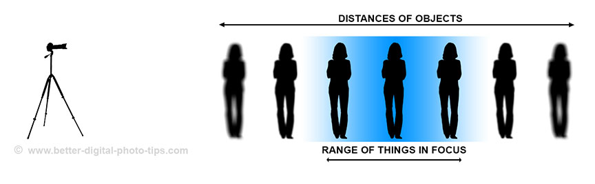 Depth of field diagram