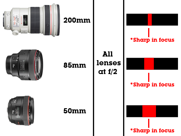 Depth of field focal length comparison