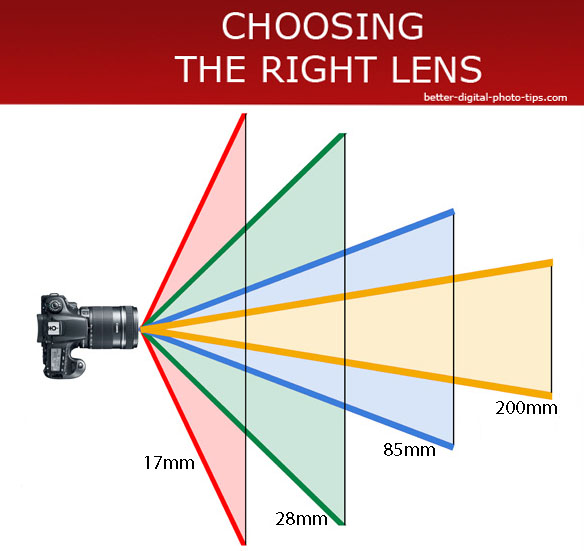 focal length-angle of view comparison