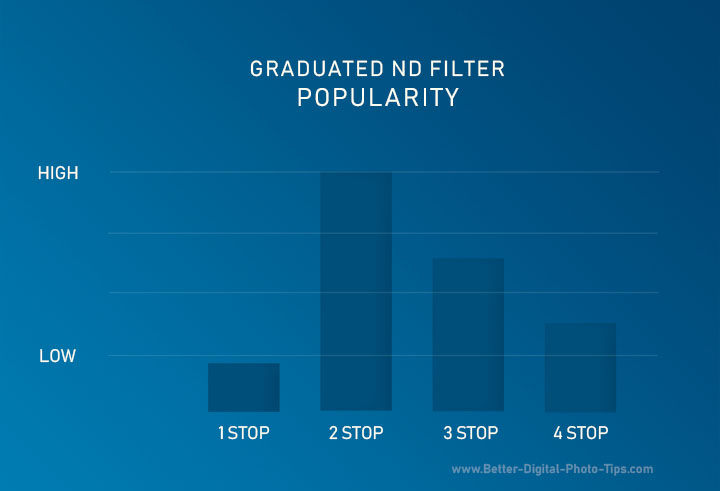 Graduated ND Filter popularity chart