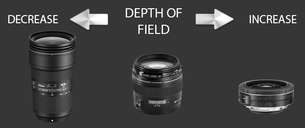How focal length affects depth of field