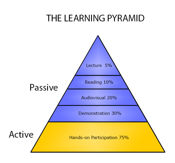 The learning pyramid for digital photography.