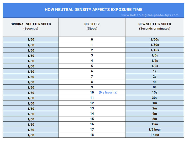 ND filter exposure chart