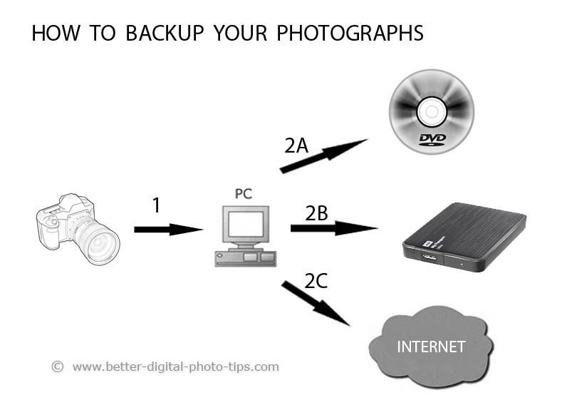 How to backup photos diagram
