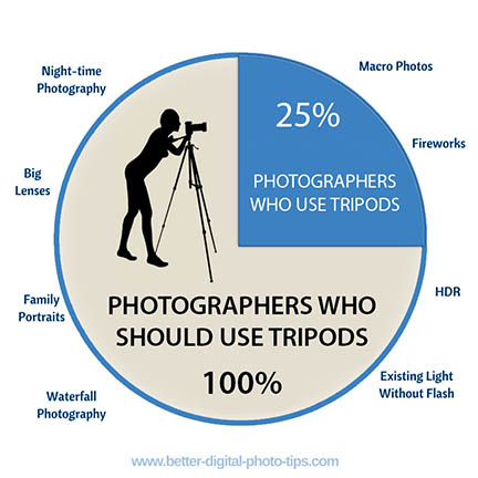 Infographic on using a tripod