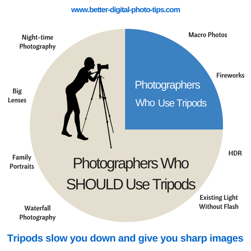Infographic - More photographers should use tripods - http://www.better-digital-photo-tips.com/best-selling-tripod-for-under-100.html