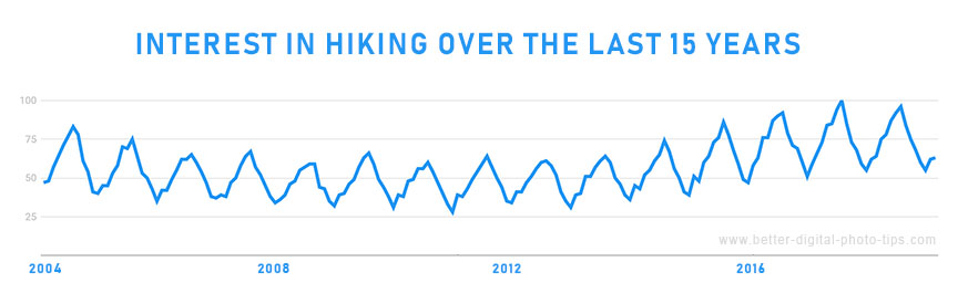 interest in hiking chart