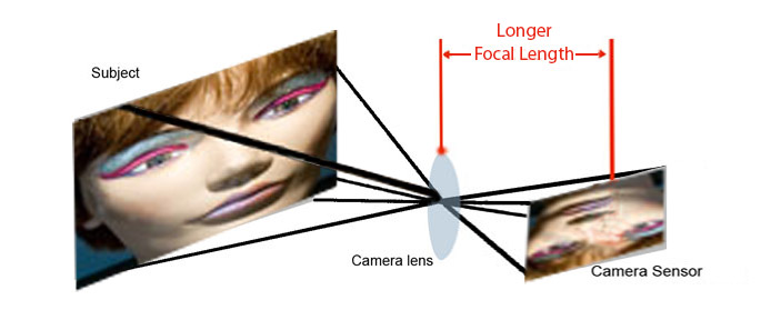 Diagram of long focal length lens