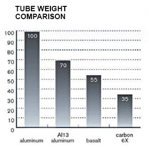 Monopod tube weight comparison