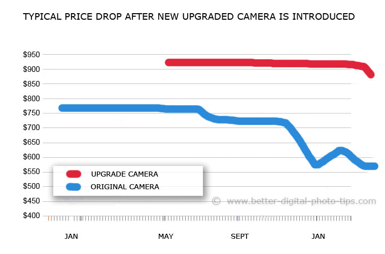 digital camera price drop
