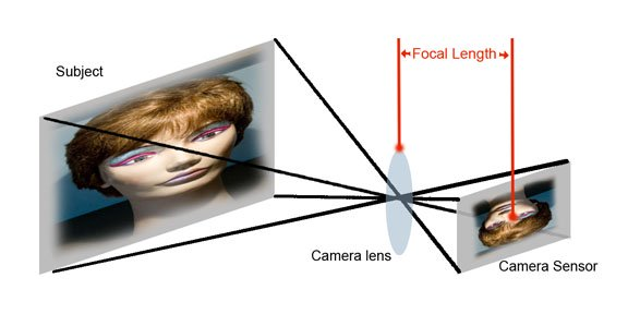 Best diagram of lens focal length