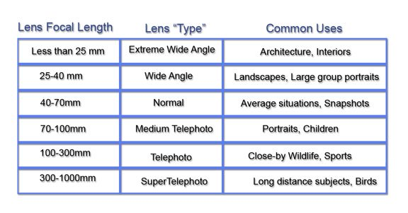 Cahrt of sizes and uses fro different focal length lenses