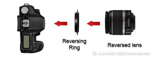 diagram of how to use a reversing ring for macro photography