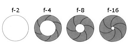 Diagram to go with the photography definition of aperture