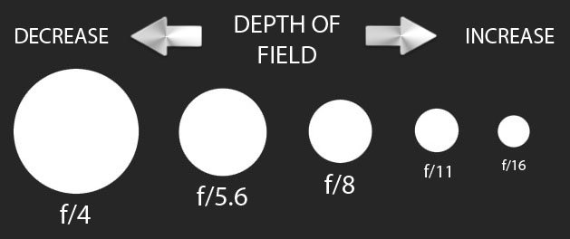 How aperture affects depth of field