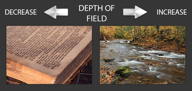 How focusing distance affects depth of field