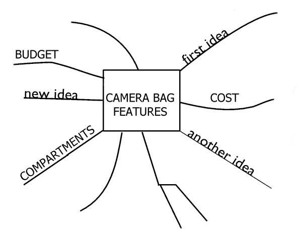 Mind map 2 for choosing your camera bag