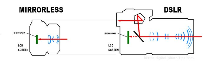 Mirrorless camera diagram