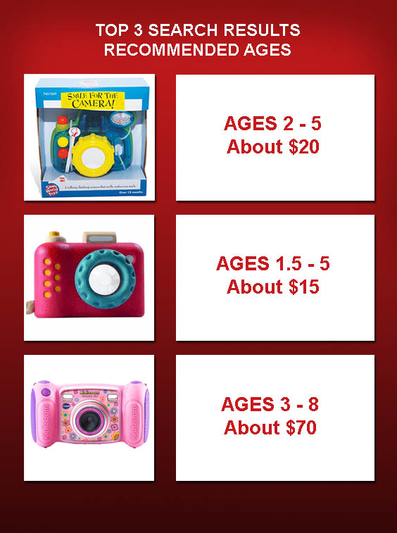 Recommended age vs price for toy cameras
